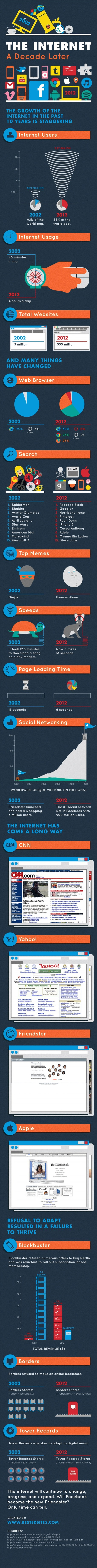"A Decade of the Internet | L'impresa ""mobile"" 