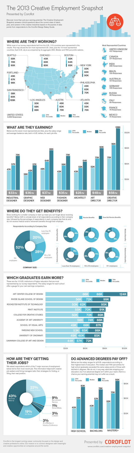 Are other designers earning more than you? Find out here! #Infographic | Digital-News on Scoop.it today | Scoop.it