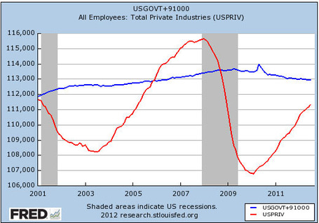 Stunning Chart Considering All the Propaganda: Government Jobs Increased Under Bush II, Decreased Under Obama | Coffee Party News | Scoop.it