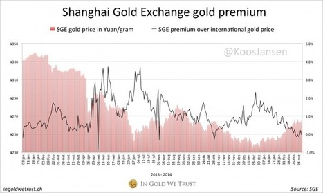 Week 10, SGE withdrawals 36 MT, 454 MT YTD | In Gold We Trust | Gold and What Moves it. | Scoop.it