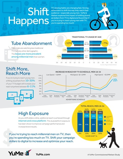 Infographie : changements de la consommation des vidéos chez les jeunes | Le marché de la vidéo en ligne | Scoop.it