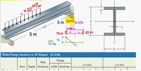 How to create the design of simply supported steel beam | Construction Industry Network | Scoop.it