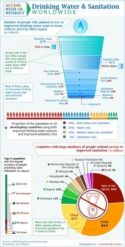 Drink Water & Sanitation Worldwide [INFOGRAPHIC] | digitalmashup | Scoop.it