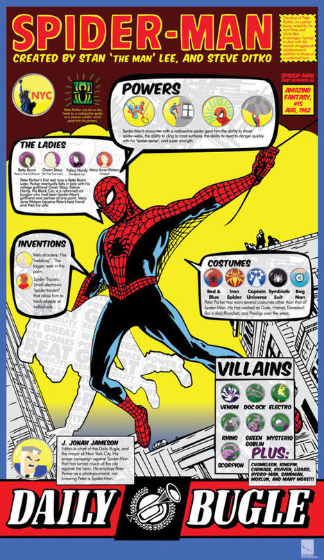 Spider-Man Facts and Trivia [Infographic] | BestInfographics.co | The Best Infographics | Scoop.it