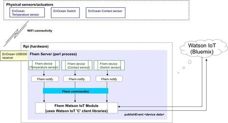 Push EnOcean sensor data to Watson IoT platform using Raspberry Pi   Raspberry Pi   Scoop.it