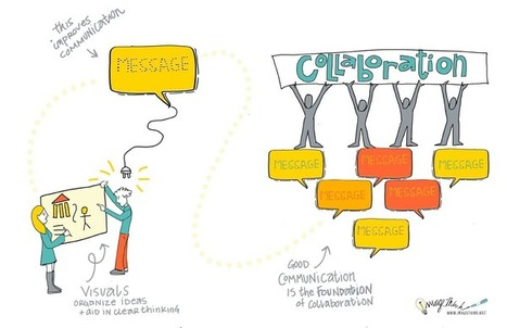 How Visuals Help Collaboration- ImageThink at Ordev - Line By Line - ImageThink's Graphic Facilitation Blog: Picturing Big Ideas | First aid kit for teachers | Scoop.it