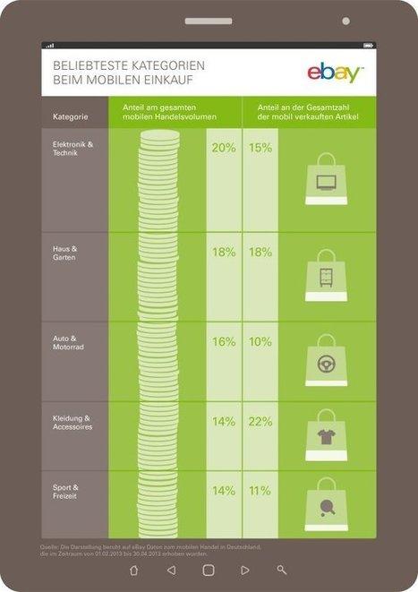 Mobile Commerce: Wer jetzt nicht rennt, wird abgehängt | Mobile Internet | Scoop.it
