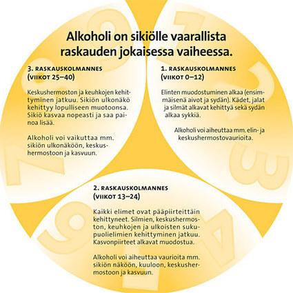 Kehitysvammaliitto – Alkoholi ja raskaus (FASD) | Kuntoutus & päihteet | Scoop.it