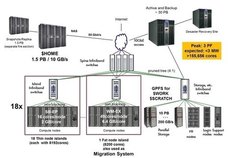 LRZ: SuperMUC Petascale System | HPC | Scoop.it