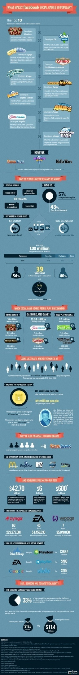 [INFOGRAPHIC] What Makes Facebook Social Games So Popular? | INFOGRAPHICS | Scoop.it