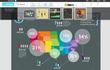 @enlanubetic #Easelly Una herramienta para infografías | Pedalogica: educación y TIC | Scoop.it