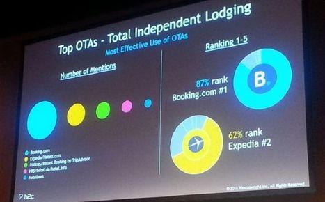 Les hôtels indépendants s'appuient (trop) sur Booking et Expedia   ACTU-RET   Scoop.it