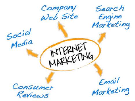 5 Myths of Internet Marketing | Curation Revolution | Scoop.it