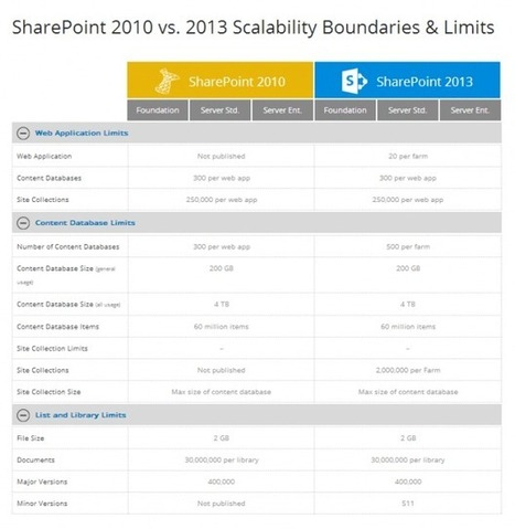 Comparing SharePoint 2010 and SharePoint 2013 | SharepointT | Scoop.it