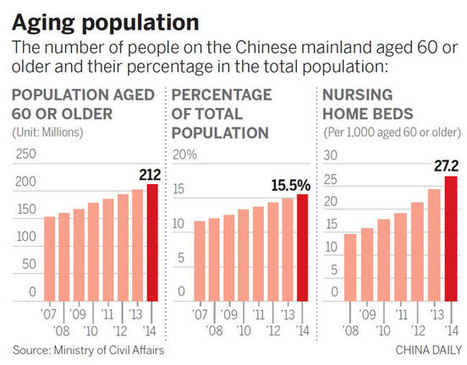 Elder care seen as a key concern in a graying nation - People's Daily Online | Global Aging, selected by Fred SERRIERE | Scoop.it