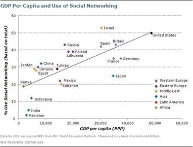 """Los consumidores más """"listos"""" y más """"ricos"""" están en las redes sociales : Marketing Directo   Social Media e Innovación Tecnológica   Scoop.it"""