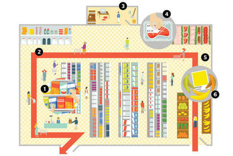 6 Behind-the-Scenes Secrets of Supermarkets | Psychology of Consumer Behaviour | Scoop.it