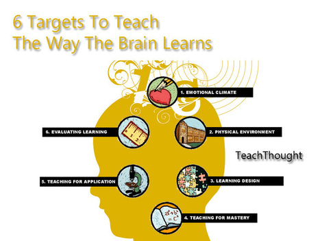 6 Targets To Teach The Way The Brain Learns | Pedagogy and Research Theory | Scoop.it