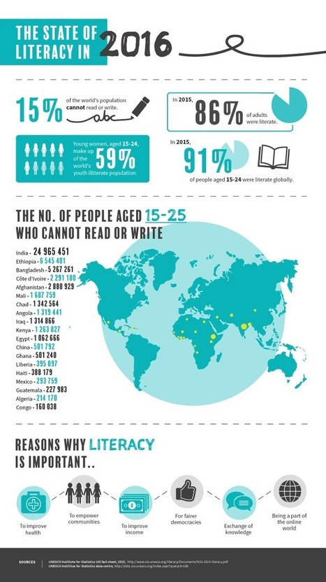 The State of Global Literacy in 2016 Infographic - e-Learning Infographics | Learning & Training - www.click4it.org | Scoop.it
