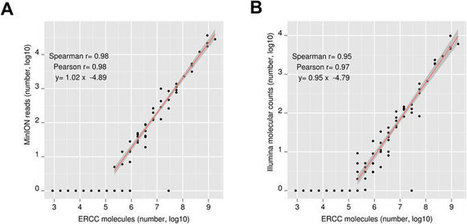 Benchmarking of the Oxford Nanopore MinION sequencing for quantitative and qualitative assessment of cDNA populations | Bioinformatics Software: Sequence Analysis | Scoop.it