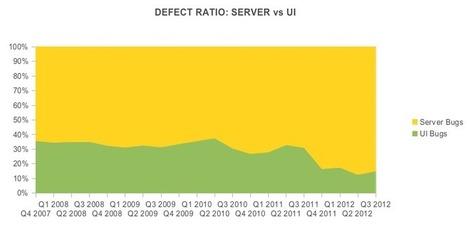 OMG, Test Driven Development actually works! - JP's blog | TDD | Scoop.it