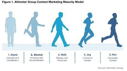 Les 5 stades de maturité dans le management des contenus - Brand Content | EnsembleCOM | Scoop.it
