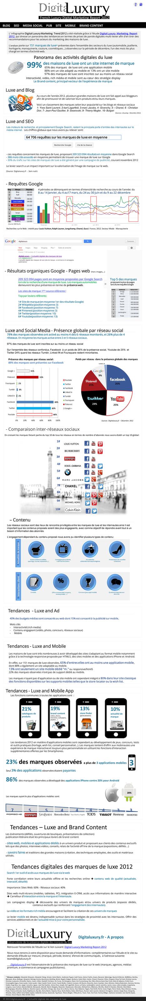 Tendances Marketing 2012 des marques de luxe sur le web | Actualité marketing des marques | SD FR | Scoop.it