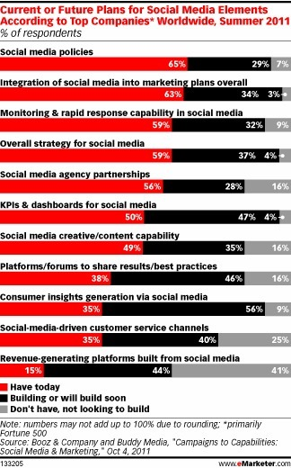 Top Marketers Look to Invest Big in Social Media | BUSINESS and more | Scoop.it