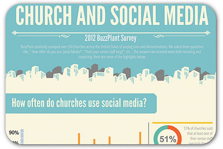 Social media is the most effective outreach tool for churches | Articles | Home | Business social | Scoop.it