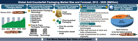 Anti-Counterfeit Packaging Market - Food And Pharmaceuticals (Technology, Application and Geography) - Size, Share, Global Trends, Company Profiles, Demand, Insights, Analysis, Research, Report, Op... | Reports N Intelligence | Scoop.it