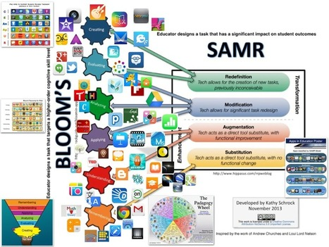 Three Good Interactive Visuals on SMAR Model for Teachers ~ Educational Technology and Mobile Learning | APRENDIZAJE | Scoop.it