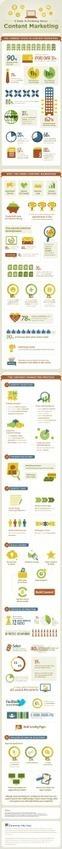 Guía para iniciarse en el marketing de contenidos. | Curación Contenidos | Scoop.it