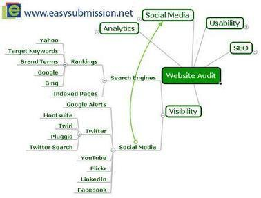Unlimited Benefits of Website Audit | Search Engine Submission and Optimization | Scoop.it
