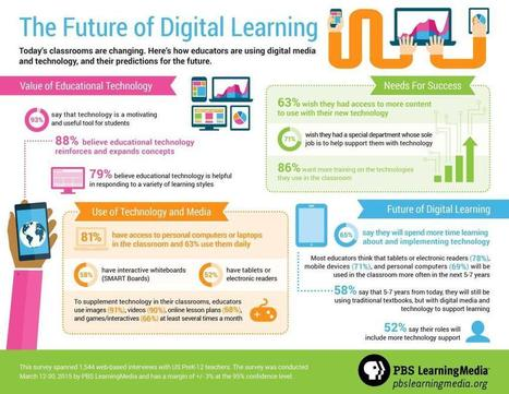 Trends | The Future of Digital Learning | Teach-ologies | Scoop.it