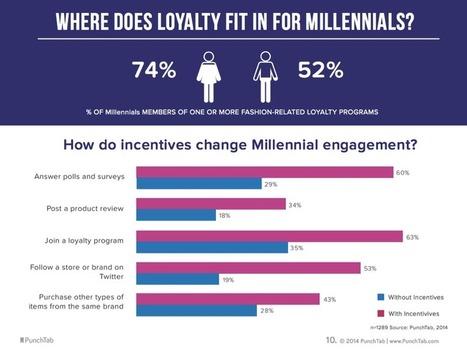 Millennials Tweet About Brands When Rewarded - AllTwitter | Public Relations & Social Media Insight | Scoop.it