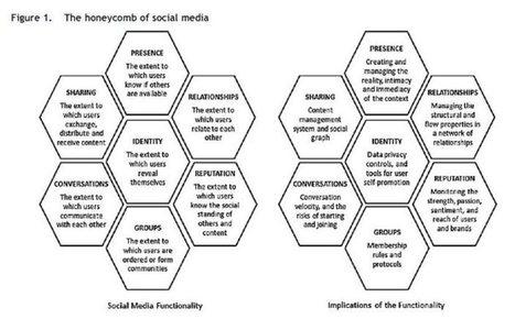 [podcast - 17 04]Enjeux des réseaux sociaux : l'évaluation   RSE   Scoop.it
