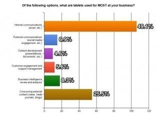 Les tablettes envahissent les entreprises | Tablettes tactiles et usage professionnel | Scoop.it