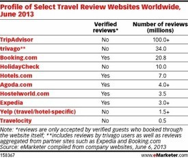 With Online Reviews Critical to Travelers, Marketers Adjust Their Approach | Mobile - Mobile Marketing | Scoop.it