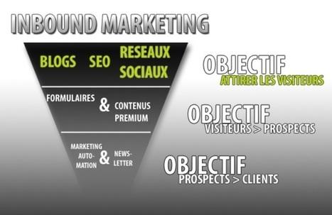 Inbound marketing : entre beau concept et problématique du terrain | Institut de l'Inbound Marketing | Scoop.it