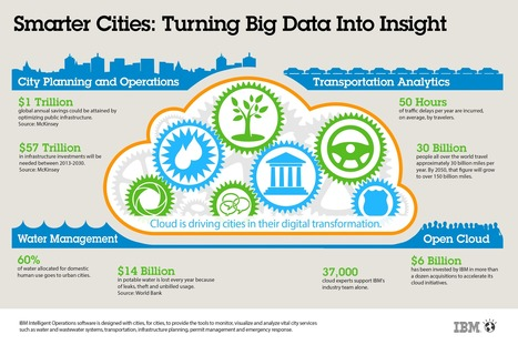 Smarter Cities: Turning Big Data Into Insight | Infographic | Smart Governance | Scoop.it