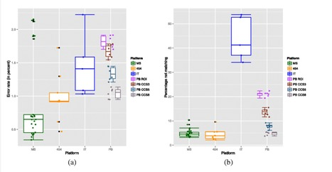A comprehensive benchmarking study of protocols and sequencing platforms for 16S rRNA community profiling | Genomics and metagenomics of microbes | Scoop.it
