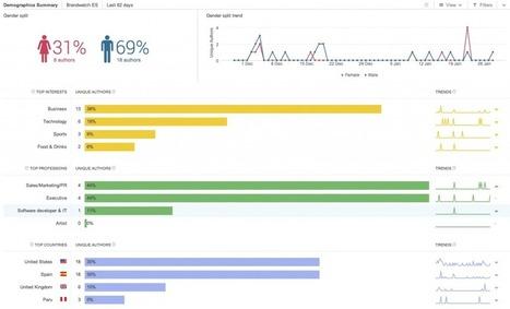 Comment réaliser une étude de marché avec les médias sociaux ? | Entrepreneurs du Web | Scoop.it