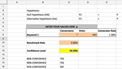 How to Predict the Conversion Value of Keywords for SEO | SEO and Social Media Marketing | Scoop.it