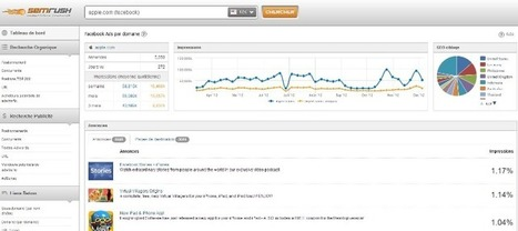 SEMrush, un outil pour analyser la concurrence on line | Blog Web ... | Outils webmarketing - VSC | Scoop.it