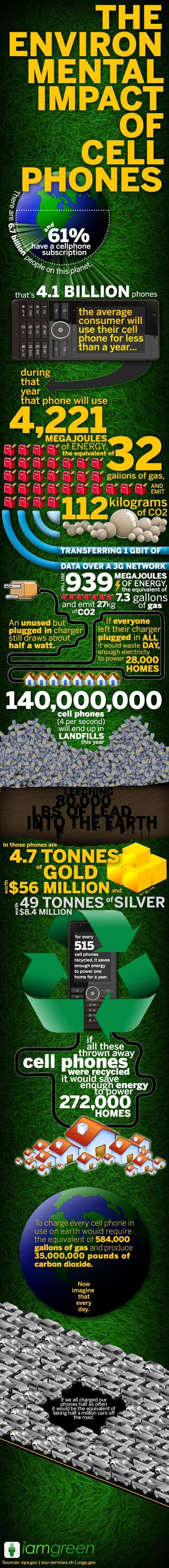 The Environmental Impact Of Cell Phones | Visual.ly | TIC et Tech news | Scoop.it