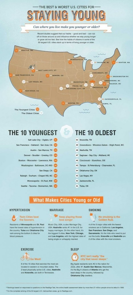 The Best and Worst U.S Cities for Staying Young | Visual.ly | EPIC Infographic | Scoop.it