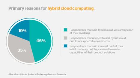 Hybrid integration gains popularity in the enterprise | L'Univers du Cloud Computing dans le Monde et Ailleurs | Scoop.it