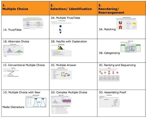 PARCC Skills / Sample Question Types | Professional Learning | Scoop.it