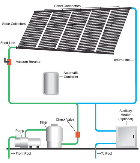 Use Eco Friendly Solar Pool Heating System for Swimming Pool   Solar Pool Heating System   Scoop.it