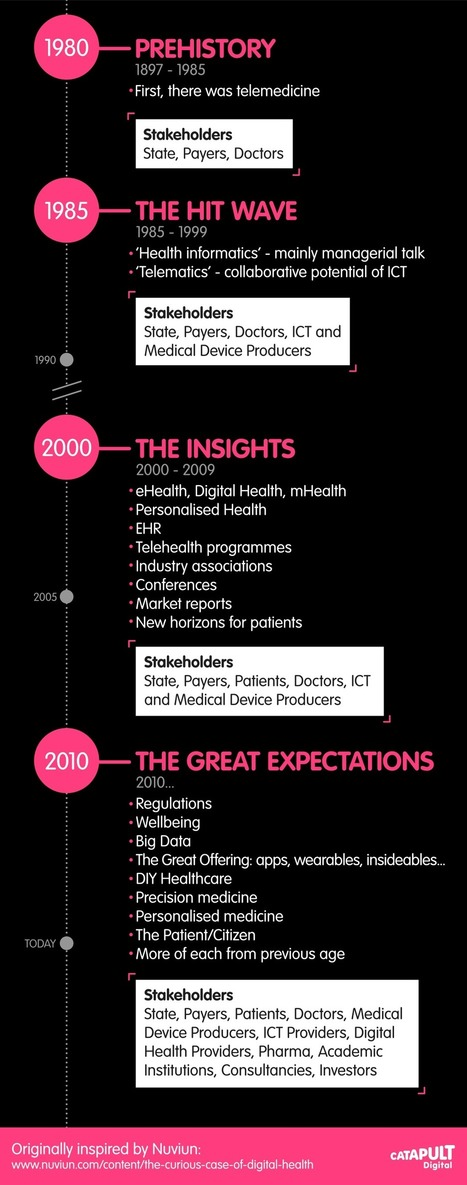 A brief history of Digital Health – Part 2 | #eHealthPromotion, #web2salute | Scoop.it